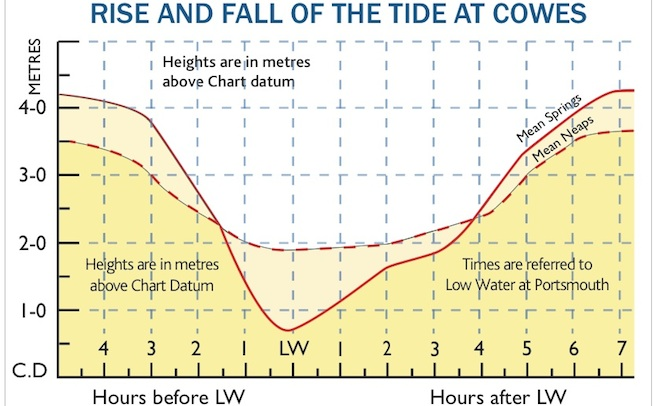 Cowes tide heights explained