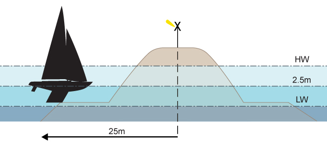 A transverse cross-section of Cowes Breakwater showing extent of submerged toes
